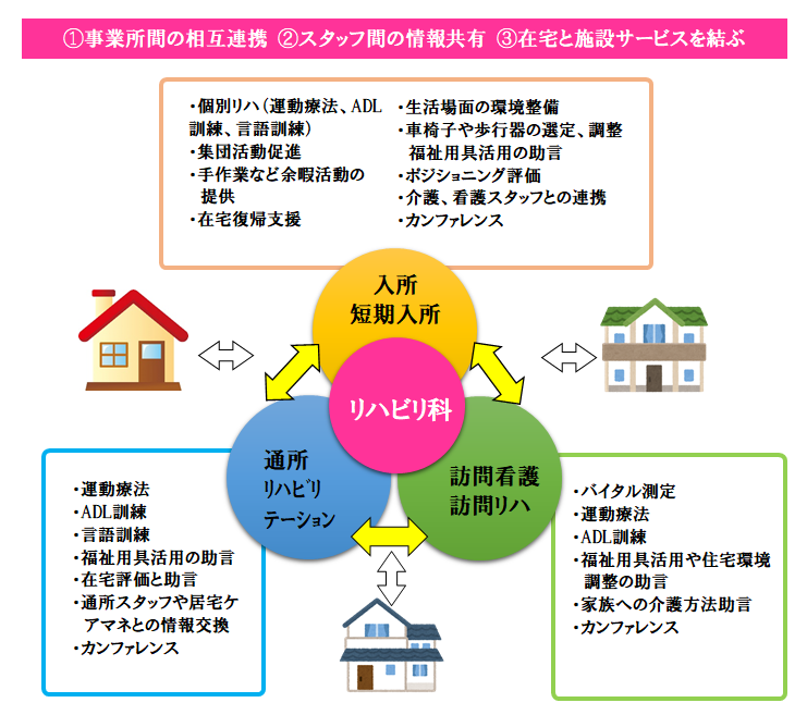 ①事業所間の相互連携 ②スタッフ間の情報共有 ③在宅と施設サービスを結ぶ